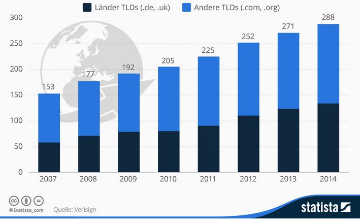 Übersicht Domainregistrierungen